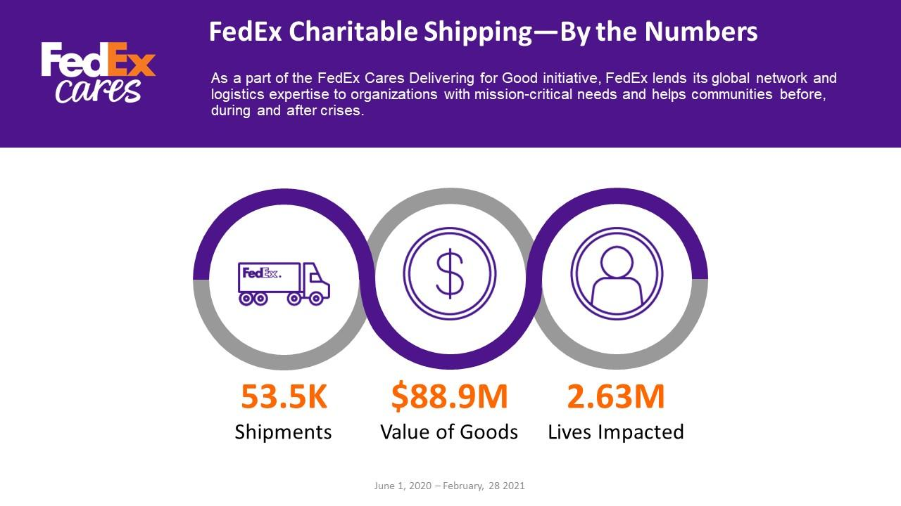 Infographic of charitable shipments
